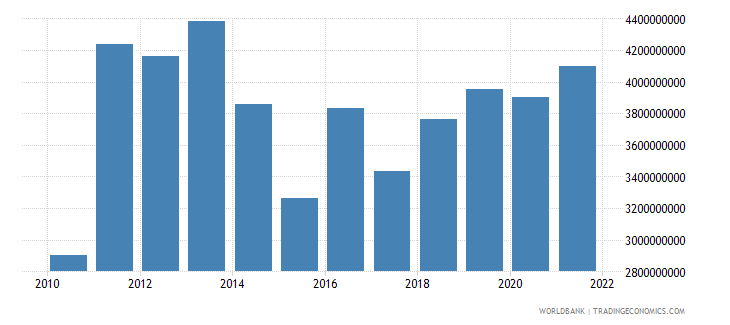 uruguay agriculture value added us dollar wb data