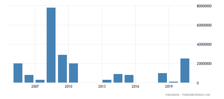 uruguay arms imports constant 1990 us dollar wb data
