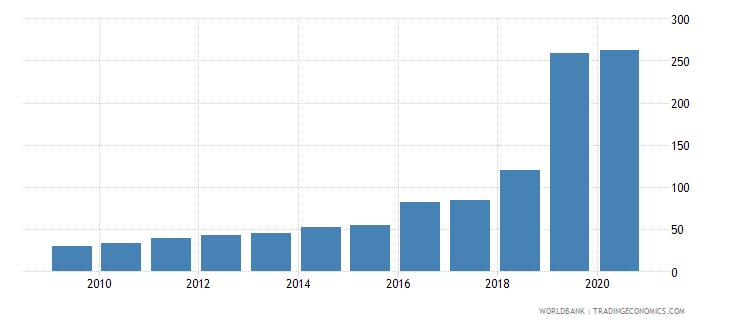 uruguay atms per 100000 adults gfd wb data