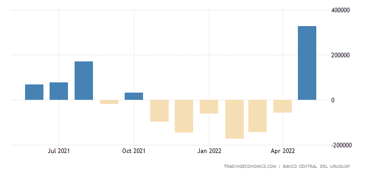 Uruguay Balance of Trade