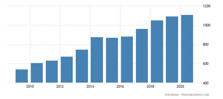 uruguay bank accounts per 1000 adults wb data