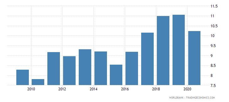 uruguay bank capital to assets ratio percent wb data