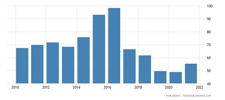 uruguay bank cost to income ratio percent wb data