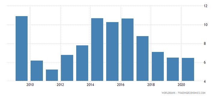 uruguay bank lending deposit spread wb data