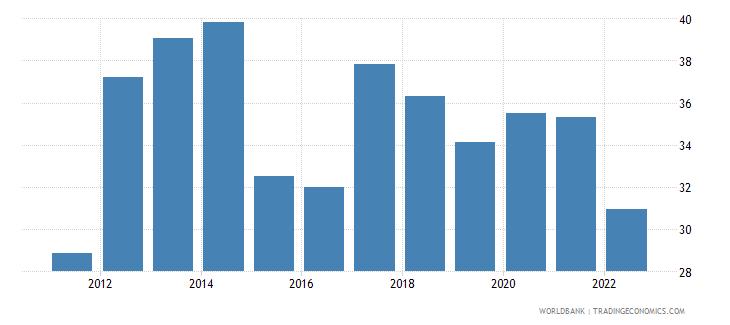 uruguay bank liquid reserves to bank assets ratio percent wb data