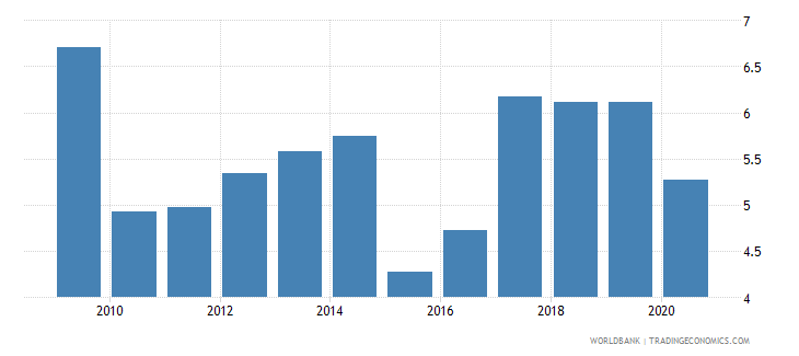 uruguay bank net interest margin percent wb data