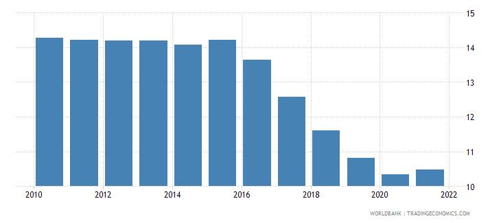 uruguay birth rate crude per 1 000 people wb data