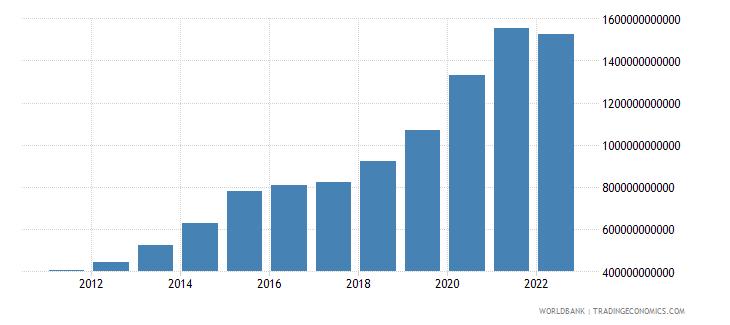 uruguay broad money current lcu wb data