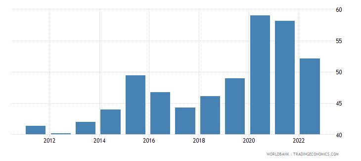 uruguay broad money percent of gdp wb data