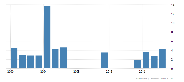 uruguay capital expenditure as percent of total expenditure in pre primary public institutions percent wb data