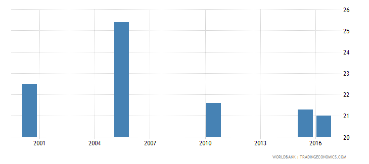 uruguay cause of death by non communicable diseases ages 15 34 male percent relevant age wb data