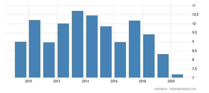 uruguay central bank assets to gdp percent wb data