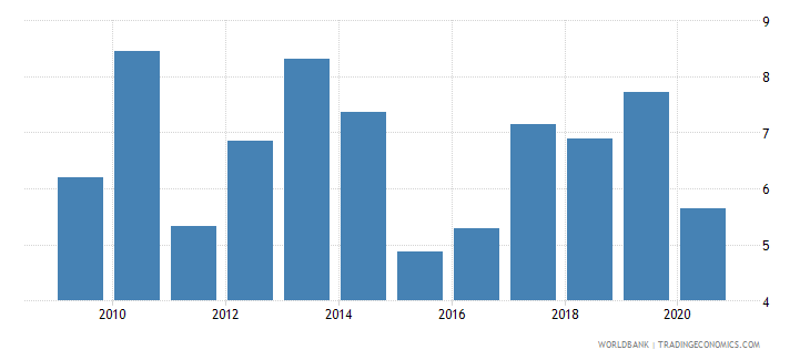 uruguay claims on central government etc percent gdp wb data