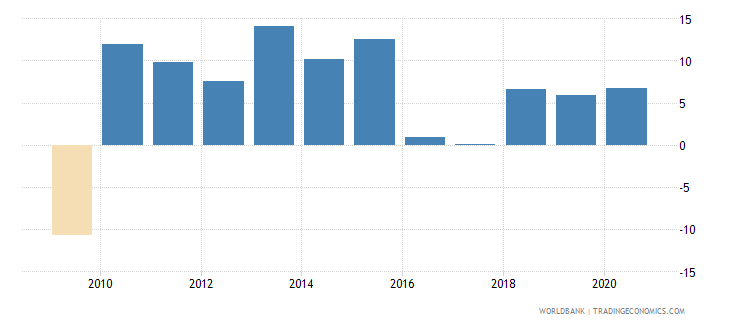 uruguay claims on private sector annual growth as percent of broad money wb data