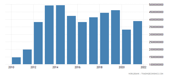 uruguay commercial service imports us dollar wb data