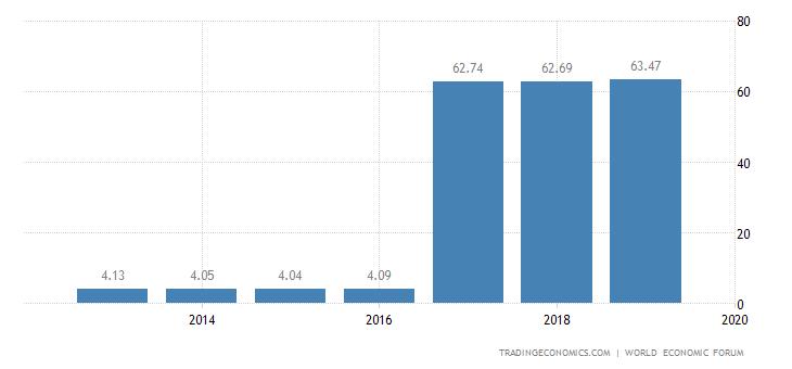 Uruguay Competitiveness Index