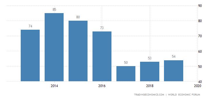 Uruguay Competitiveness Rank