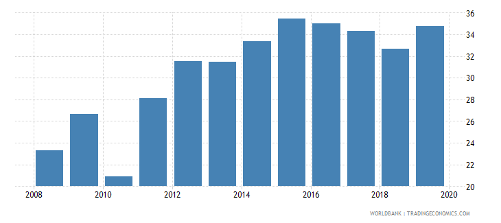 uruguay consolidated foreign claims of bis reporting banks to gdp percent wb data