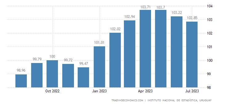 Uruguay Consumer Price Index (CPI)
