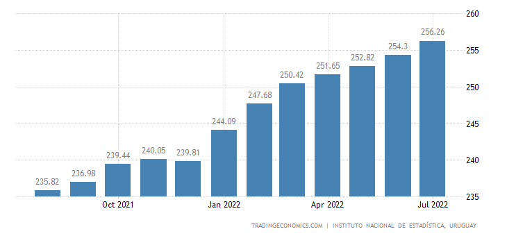Uruguay Consumer Price Index (CPI)
