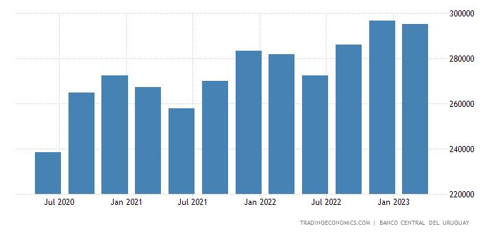 Uruguay Consumer Spending