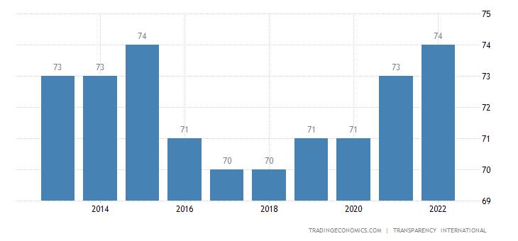Uruguay Corruption Index