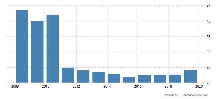 uruguay cost of business start up procedures percent of gni per capita wb data