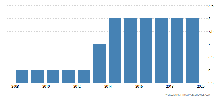 uruguay credit depth of information index 0 low to 6 high wb data
