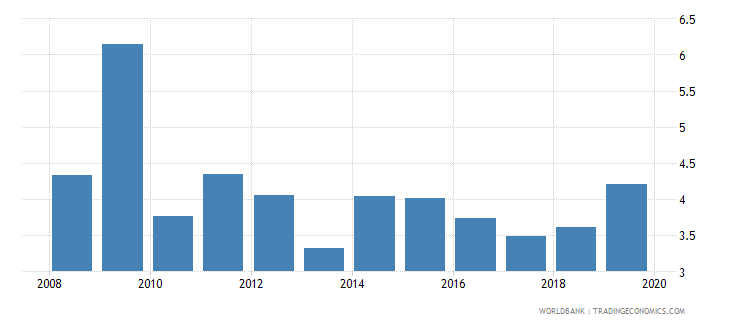 uruguay credit to government and state owned enterprises to gdp percent wb data