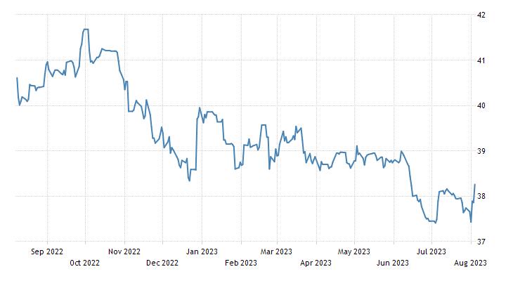 Uruguayan Peso