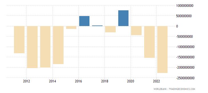 uruguay current account balance bop us dollar wb data