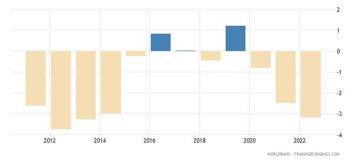 uruguay current account balance percent of gdp wb data