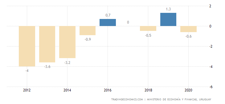 Uruguay Current Account to GDP