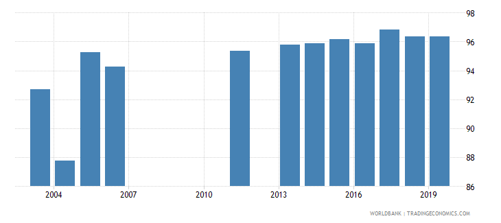 uruguay current education expenditure total percent of total expenditure in public institutions wb data