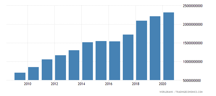 uruguay customs and other import duties current lcu wb data