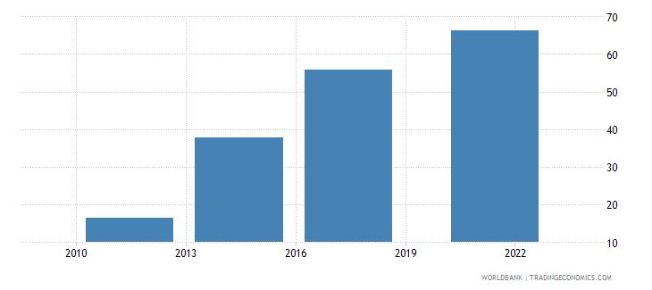 uruguay debit card percent age 15 wb data