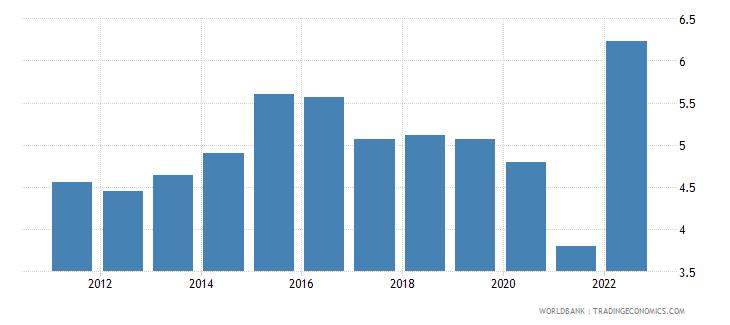 uruguay deposit interest rate percent wb data