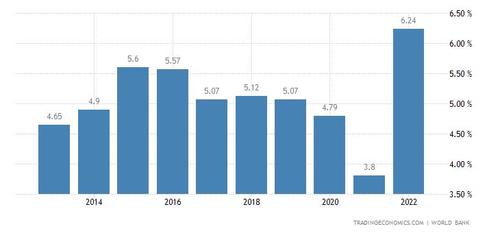 Deposit Interest Rate in Uruguay