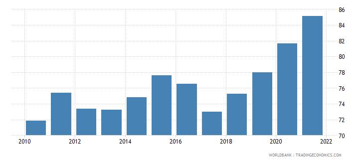 uruguay deposit money bank assets to deposit money bank assets and central bank assets percent wb data
