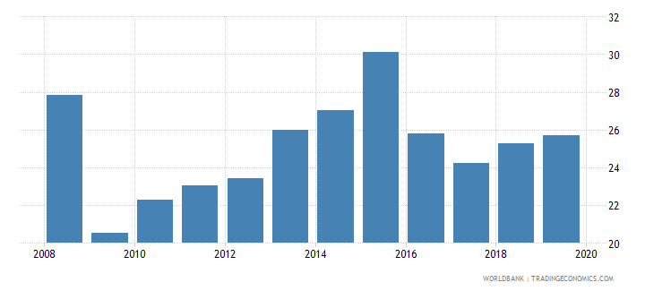 uruguay domestic credit to private sector percent of gdp gfd wb data