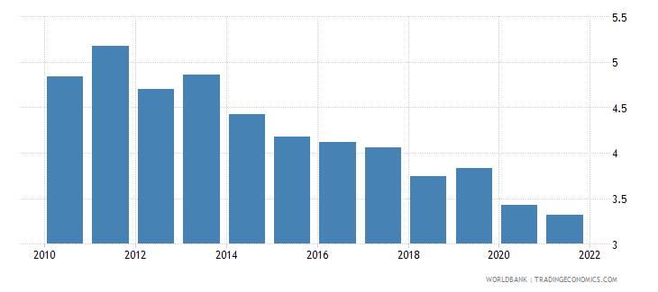 uruguay employers total percent of employment wb data