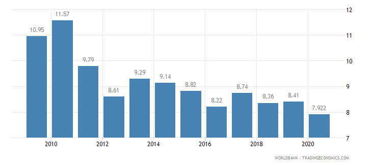 uruguay employment in agriculture percent of total employment wb data