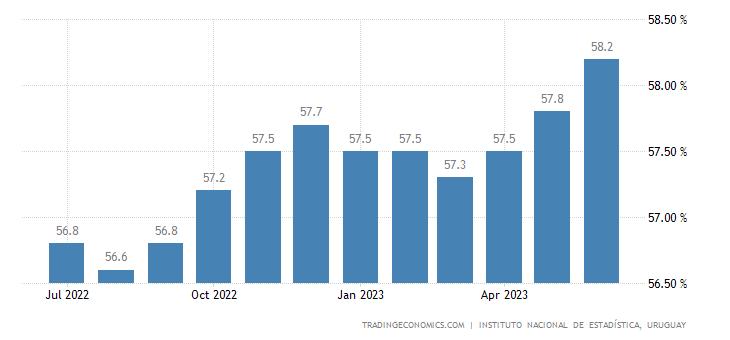 Uruguay Employment Rate