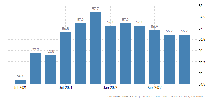 Uruguay Employment Rate