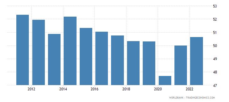 uruguay employment to population ratio 15 female percent national estimate wb data