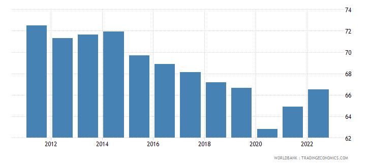 uruguay employment to population ratio 15 male percent national estimate wb data