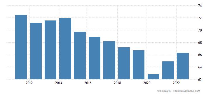 uruguay employment to population ratio 15 plus  male percent wb data