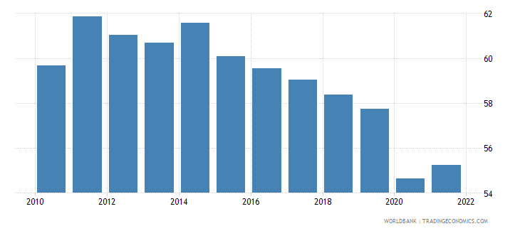 uruguay employment to population ratio 15 plus  total percent wb data