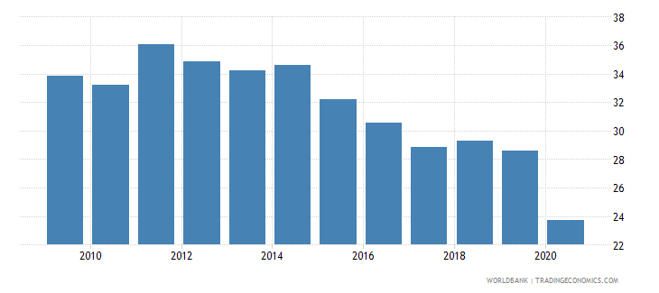 uruguay employment to population ratio ages 15 24 female percent national estimate wb data