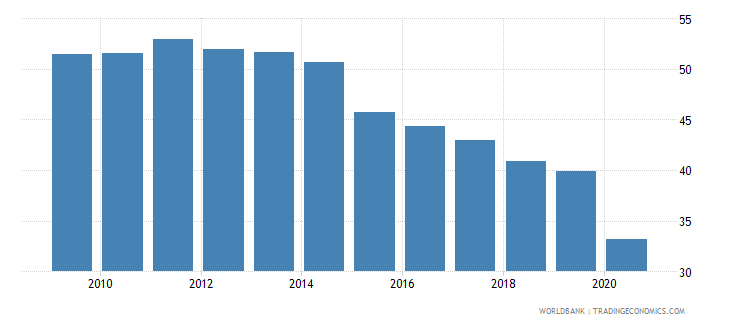 uruguay employment to population ratio ages 15 24 male percent national estimate wb data